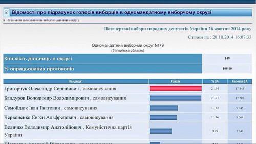 Bandurov-Volodimir-prograv1