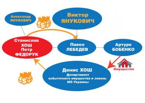 Ukroboronprom-corupt1-500x353
